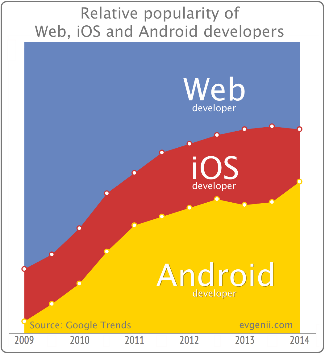 Relative popularity of Web, iOS and Android developers