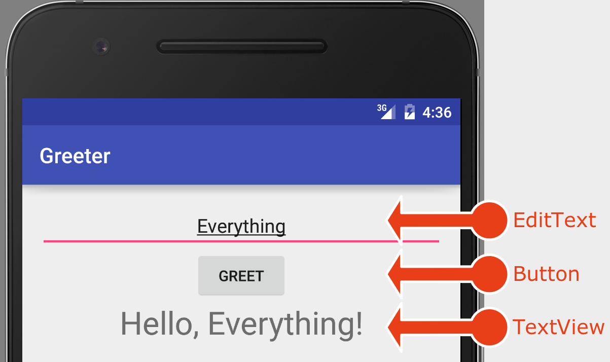 Components of the Greeter app
