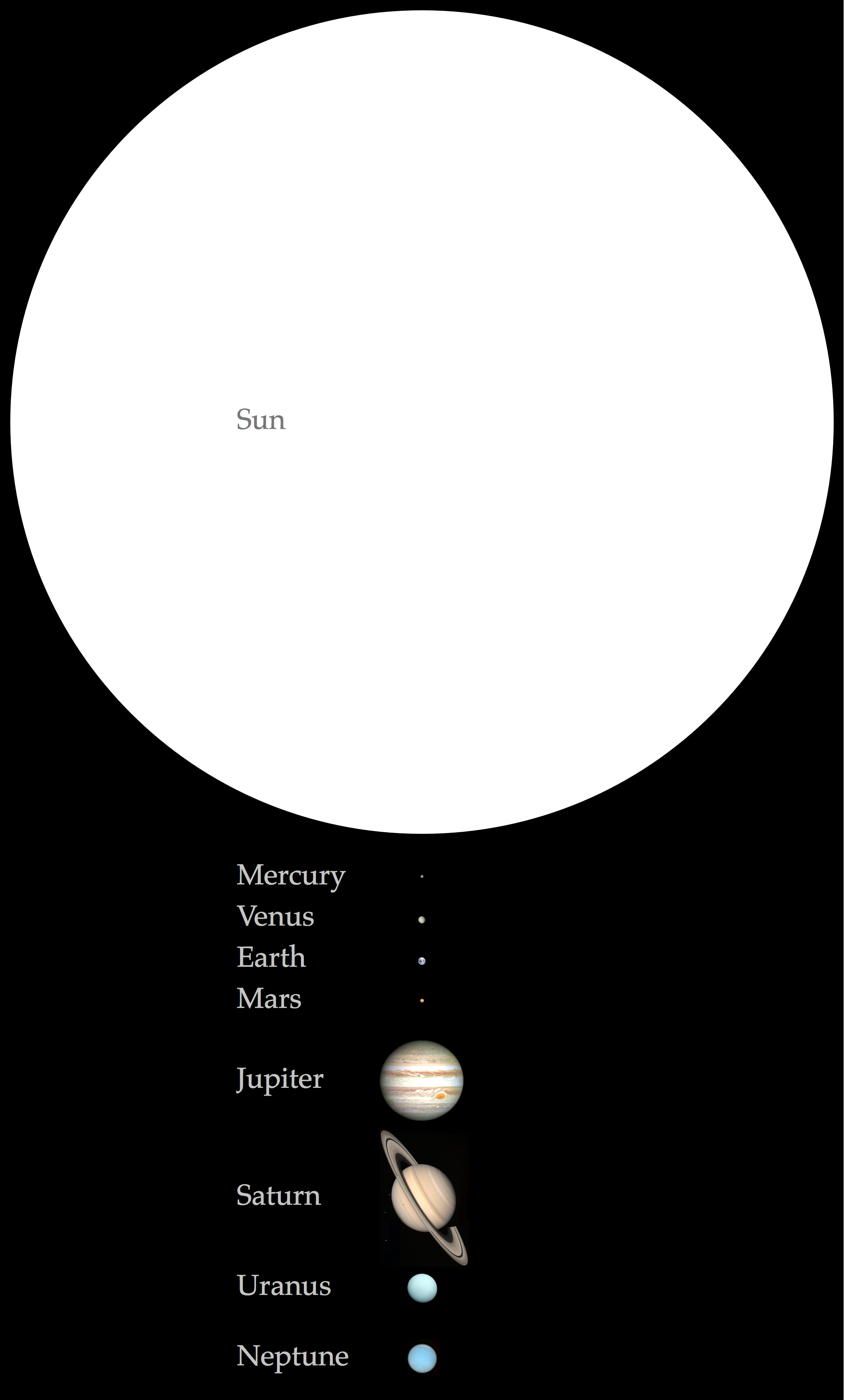 The Sun and planets in natural colors with correct relative sizes