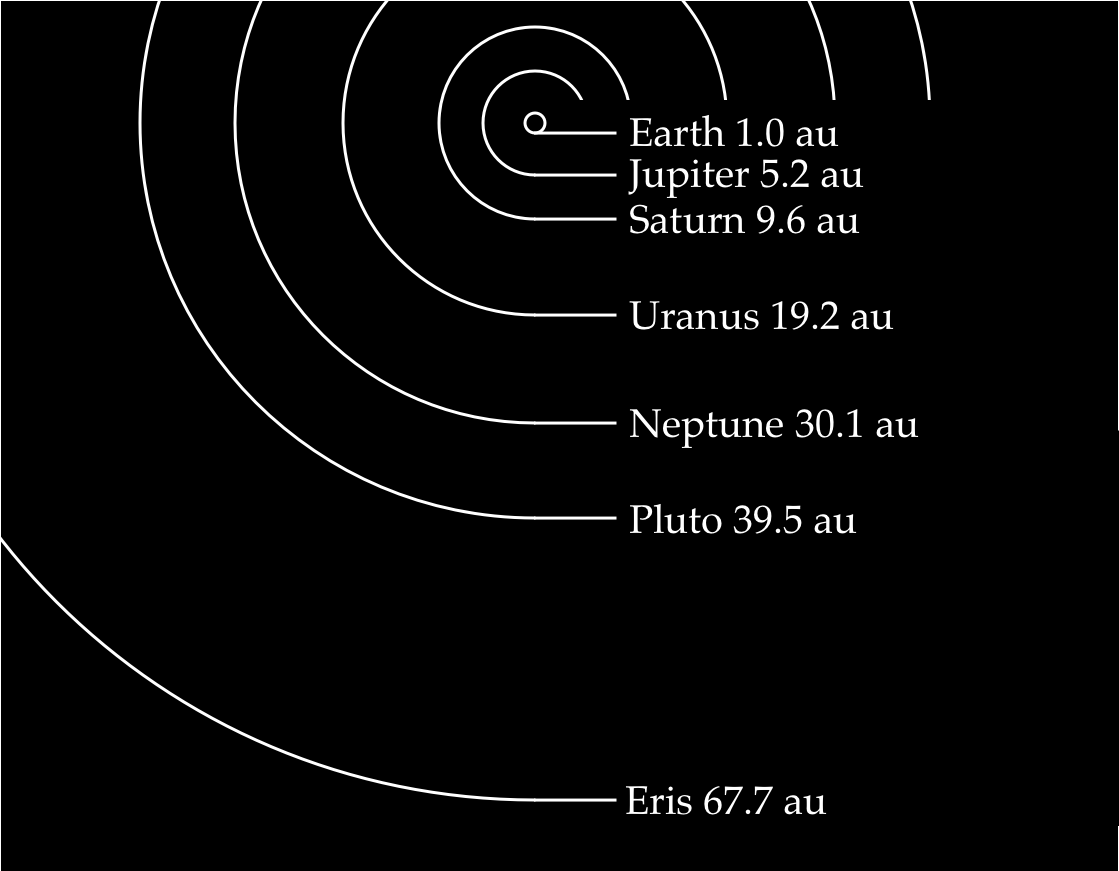 Zoomed out solar System with proportional distances