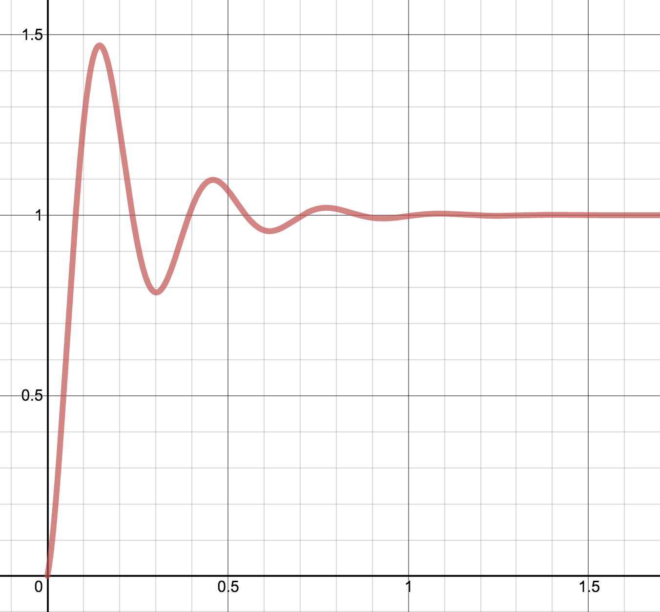 The graph of bounce animation interpolation