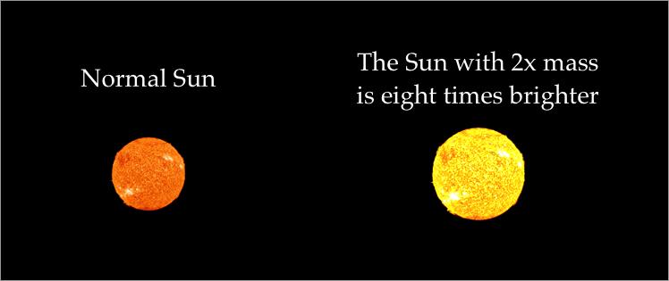 More massive stars are much brighter