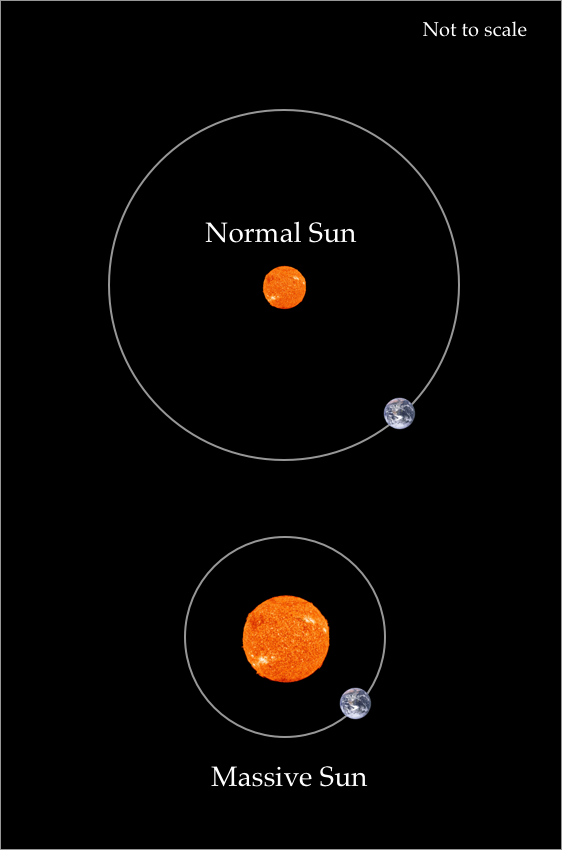 Relationship between the mass of the Sun and the Sun-Earth distance