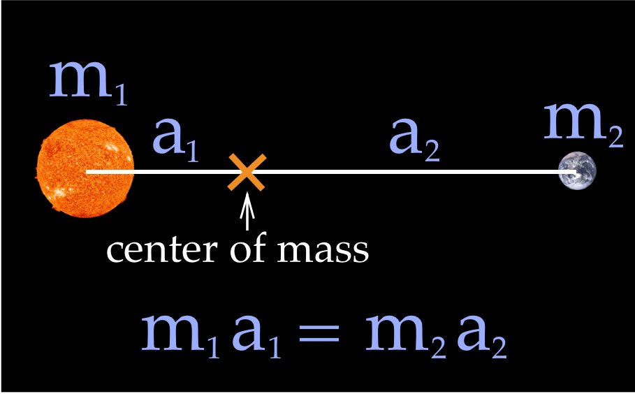 Mass-distance between two bodies