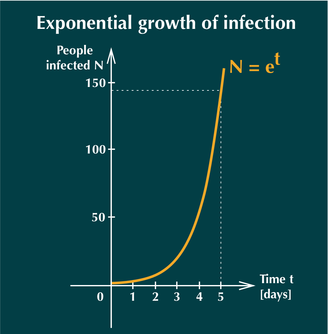 Exponential growth of infection